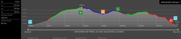 Sihlsee Hike Altitude Overview