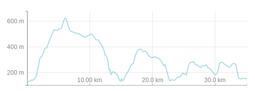 Altitude Overview of Castle Hopping Trail near Mosbach