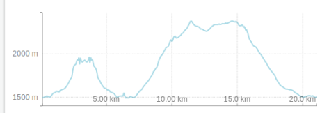 Elevation Profile Pragser Wildsee Hike