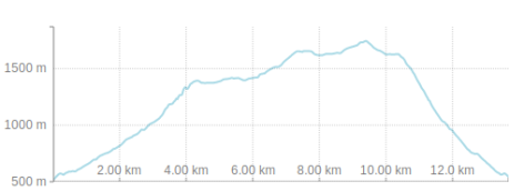 Day 1 Hike - Paklenica - Elevation Profile