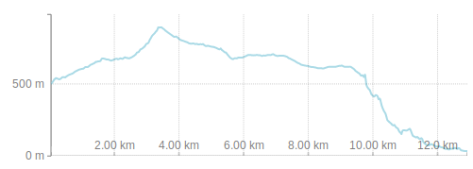 Day 2 Hike - Paklenica - Elevation Profile